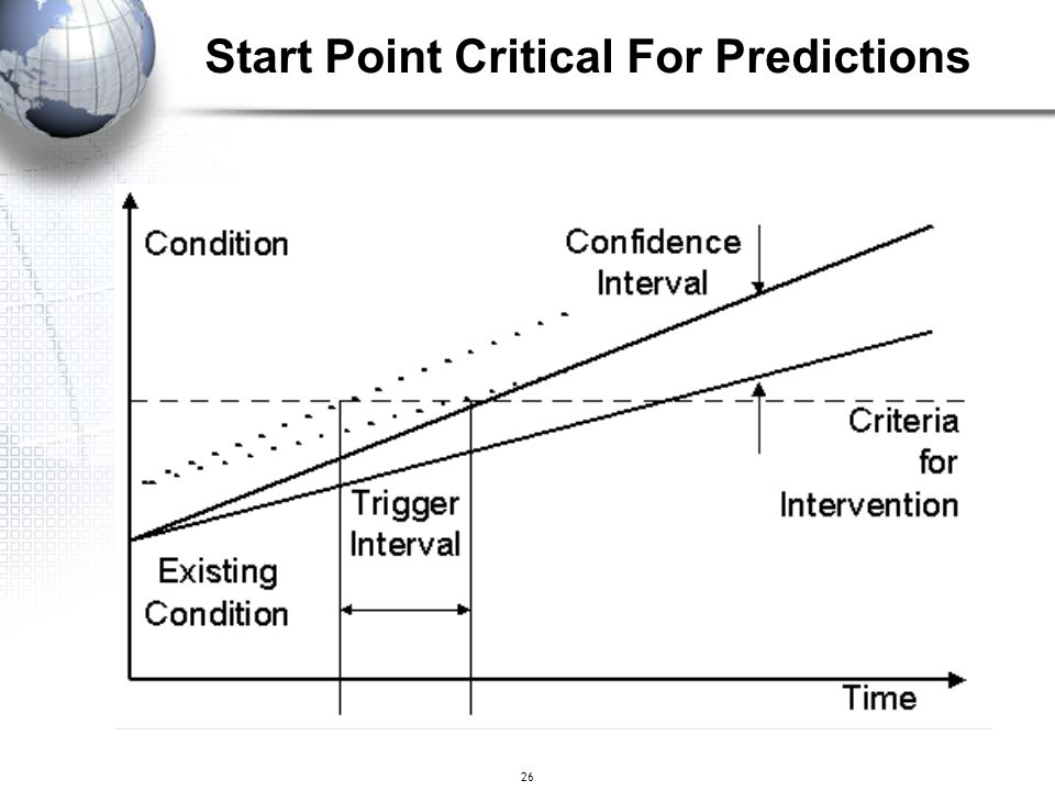 Start Point Critical For Predictions