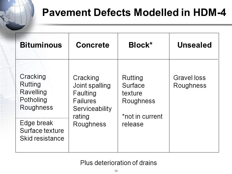 Pavement Defects Modelled in HDM-4