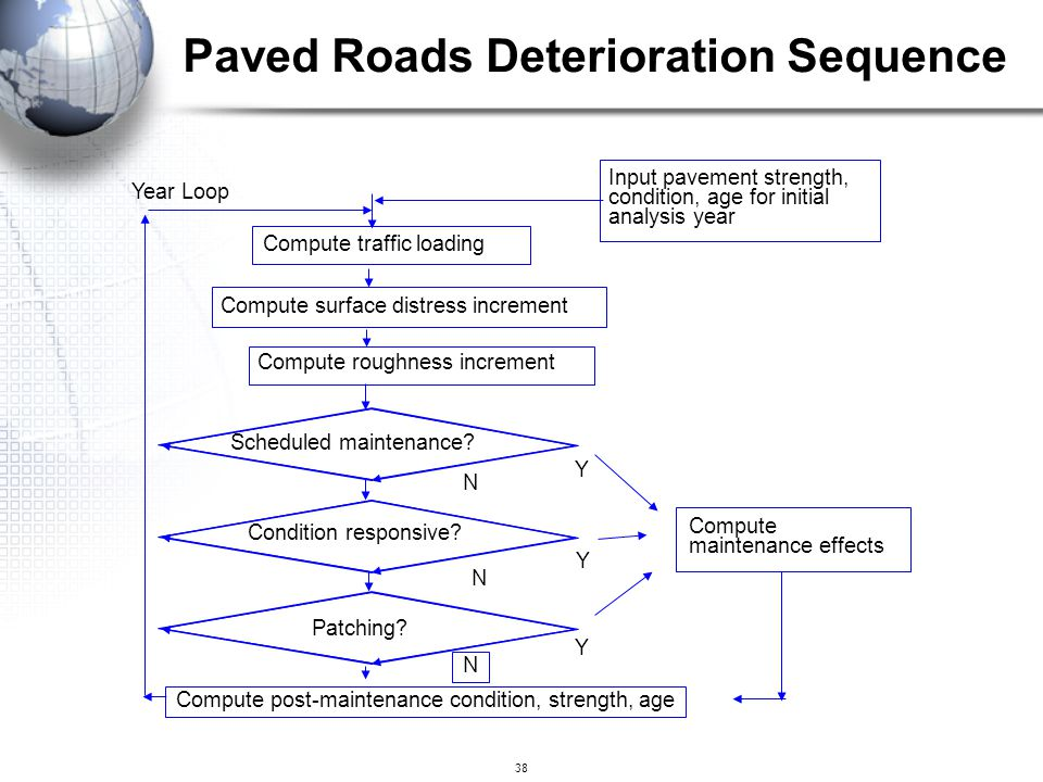 Paved Roads Deterioration Sequence