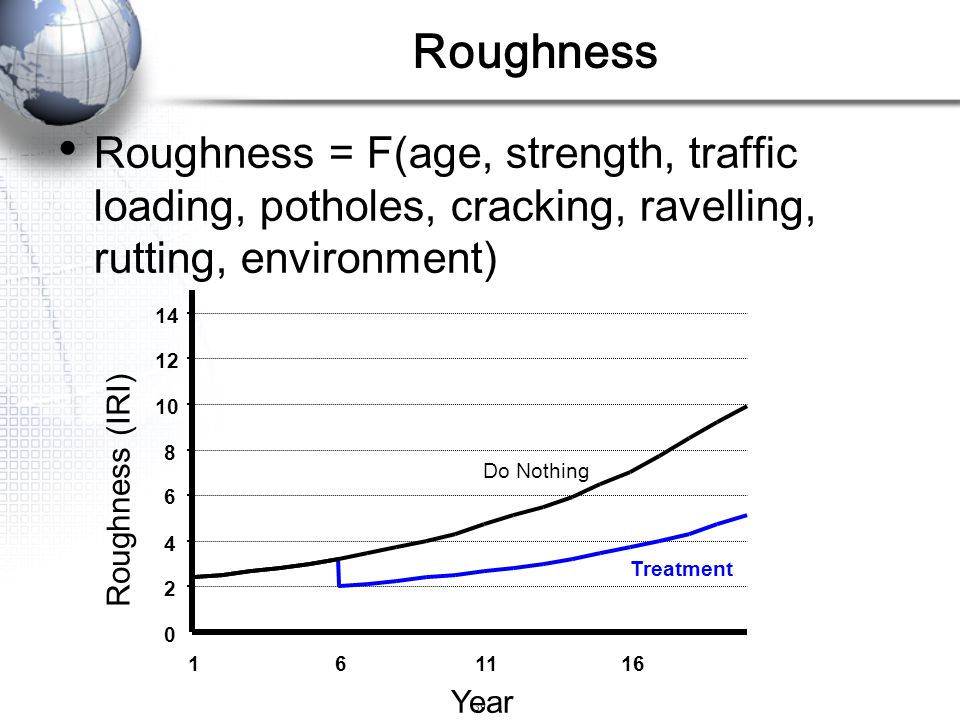Roughness Roughness = F(age, strength, traffic loading, potholes, cracking, ravelling, rutting, environment)