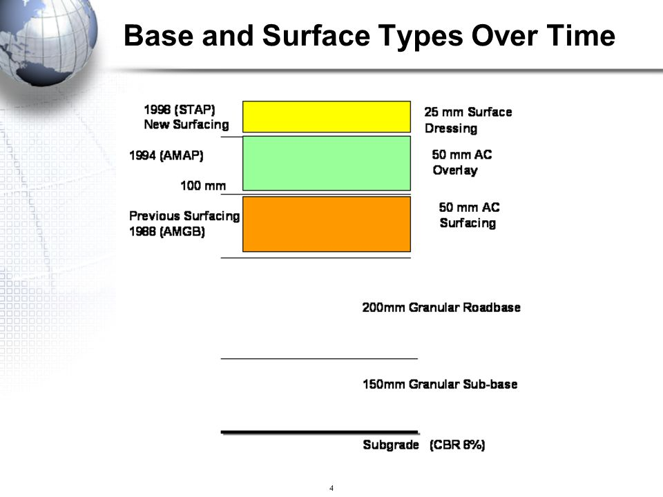 Base and Surface Types Over Time