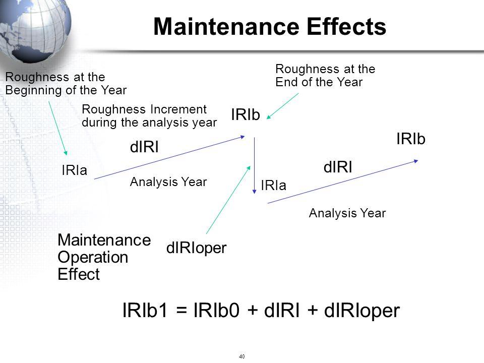 Maintenance Effects IRIb1 = IRIb0 + dIRI + dIRIoper