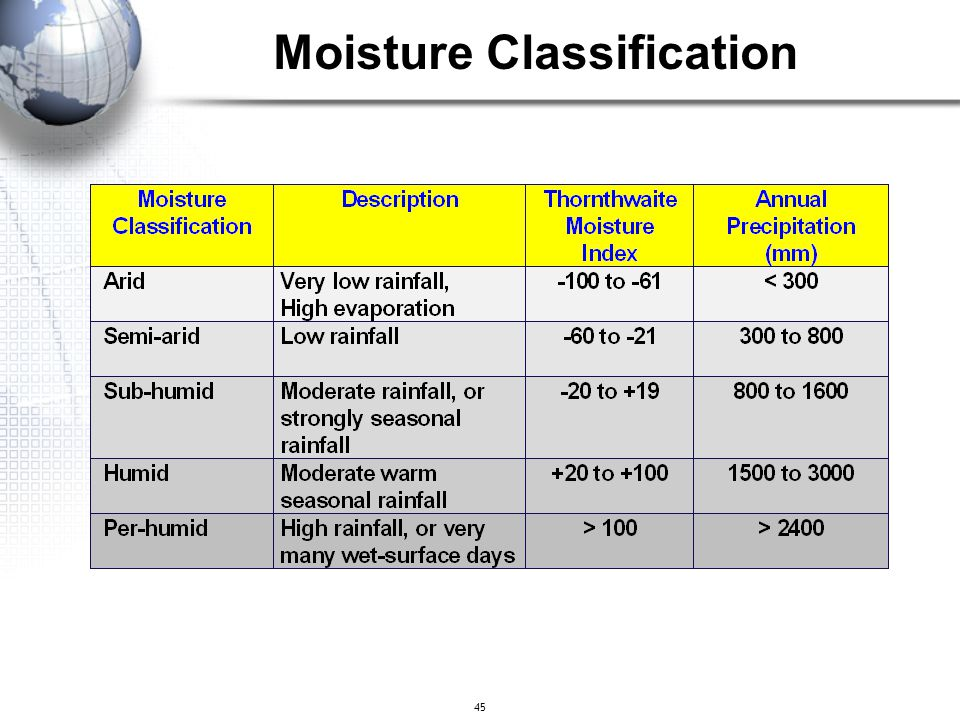 Moisture Classification