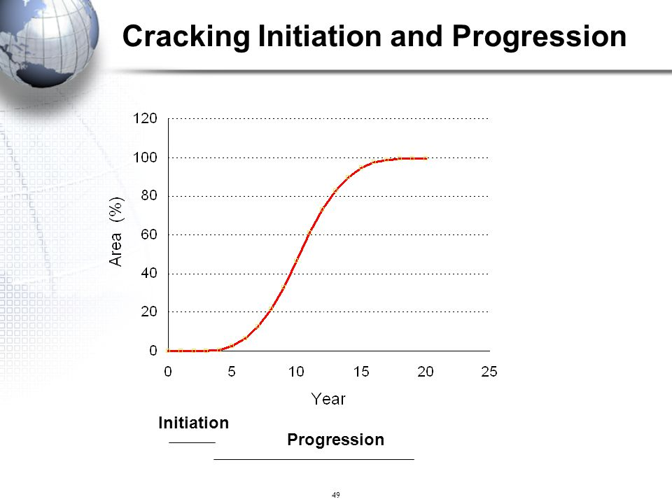 Cracking Initiation and Progression