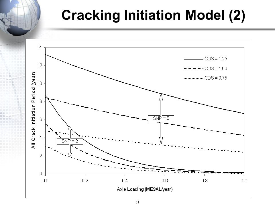 Cracking Initiation Model (2)