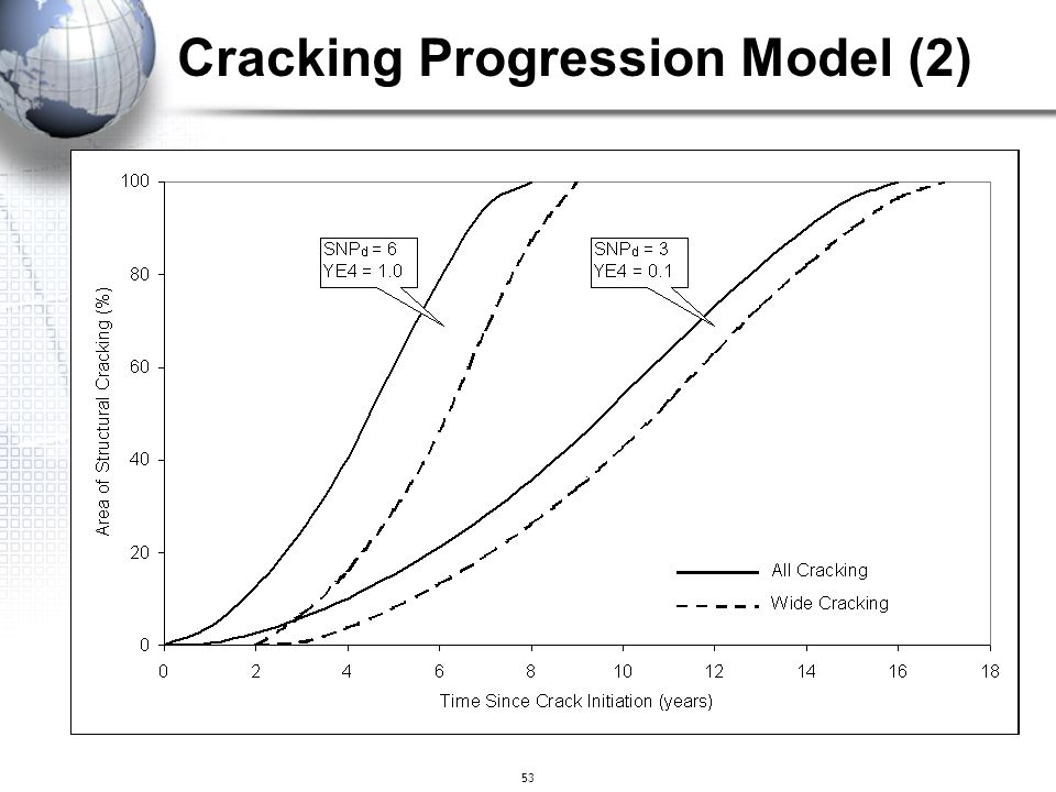 Cracking Progression Model (2)