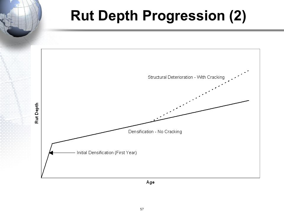 Rut Depth Progression (2)