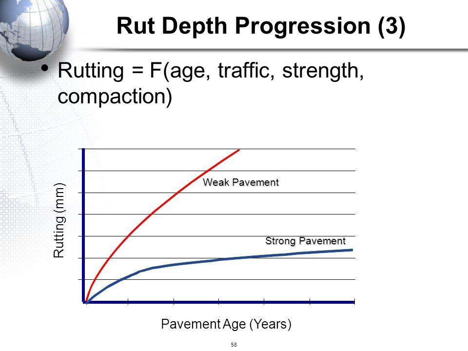 Rut Depth Progression (3)