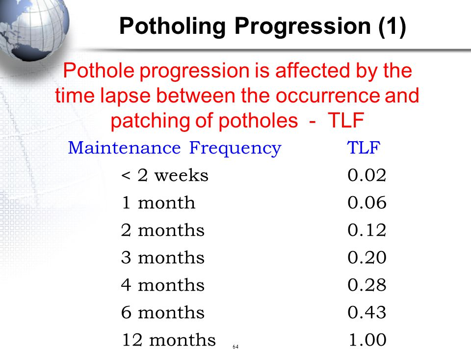 Potholing Progression (1)