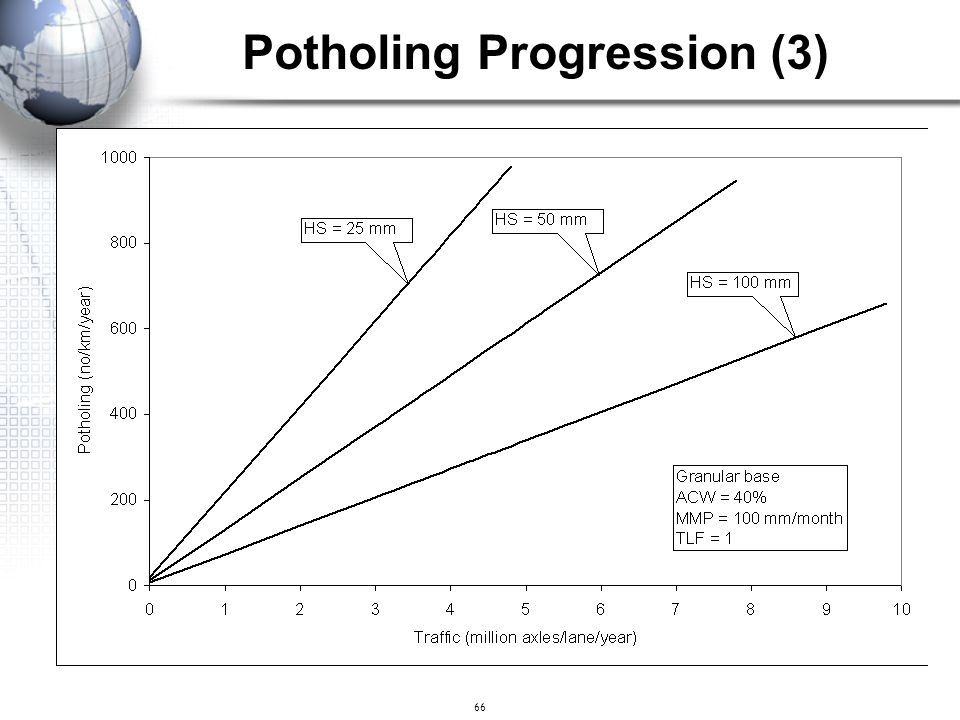 Potholing Progression (3)