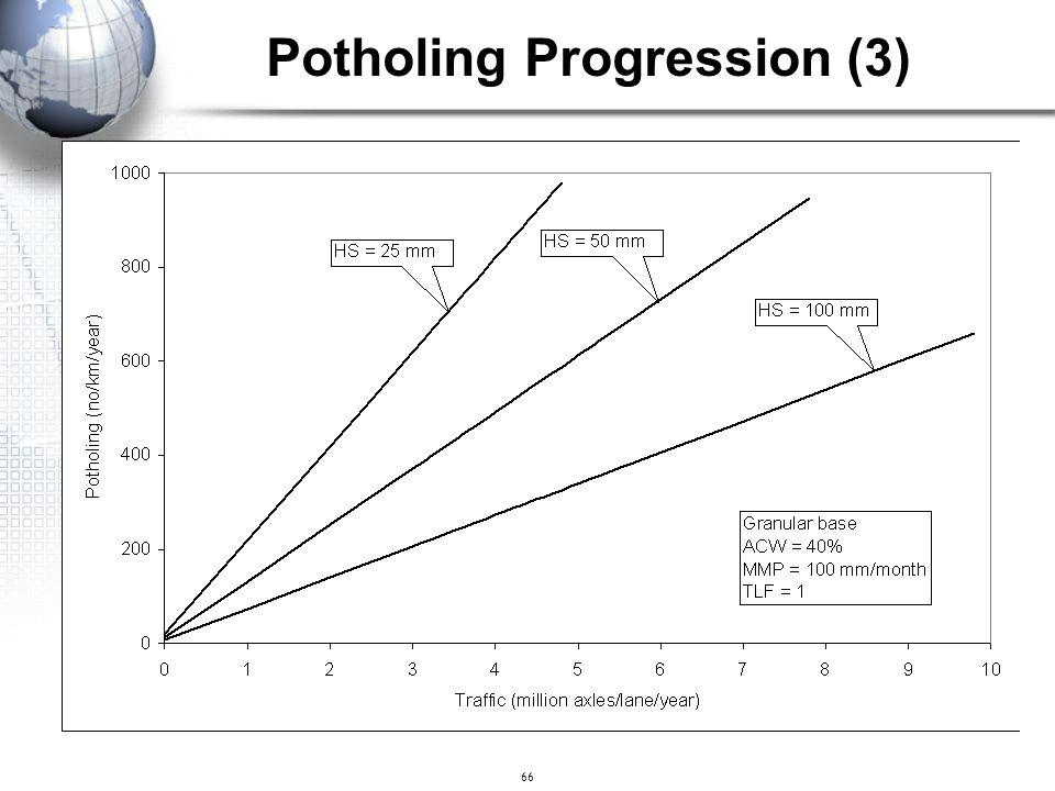 Potholing Progression (3)