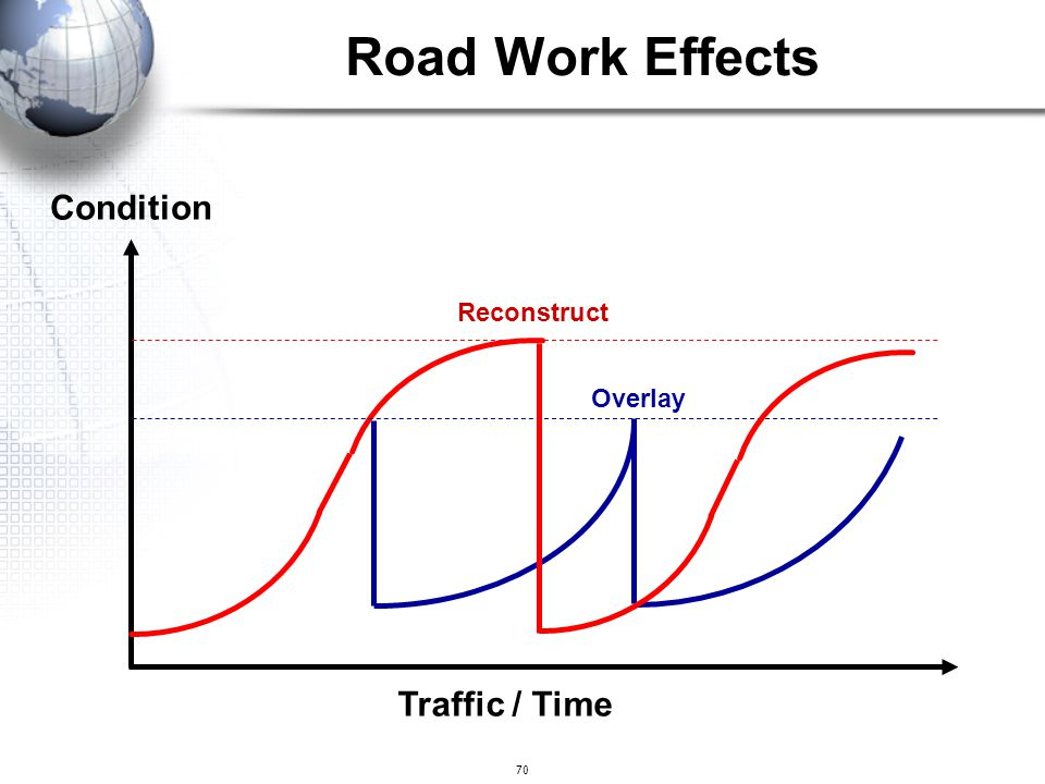 Road Work Effects Condition Reconstruct Overlay Traffic / Time 70