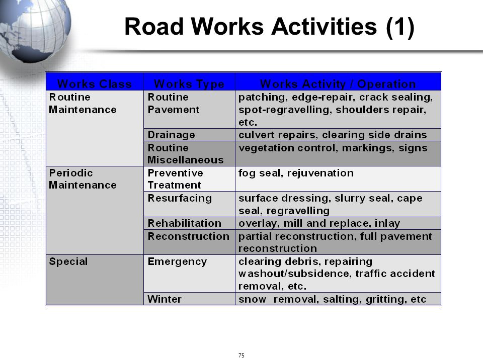 Road Works Activities (1)