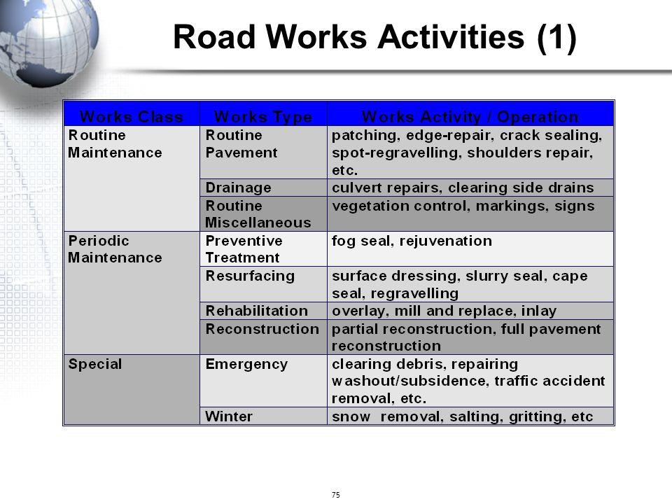 Road Works Activities (1)