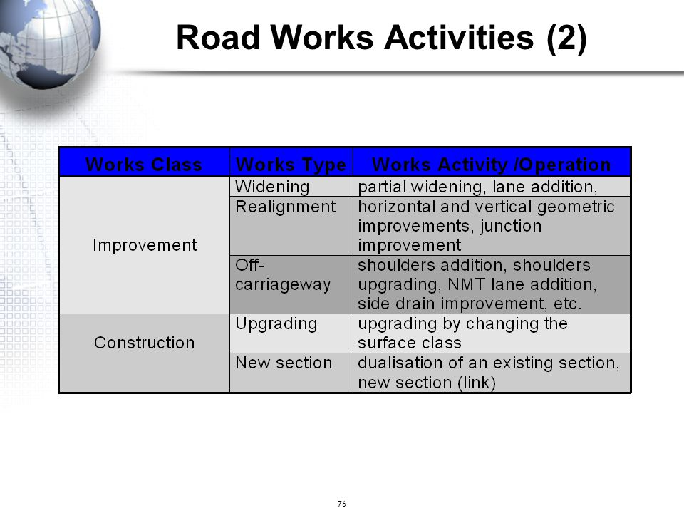 Road Works Activities (2)
