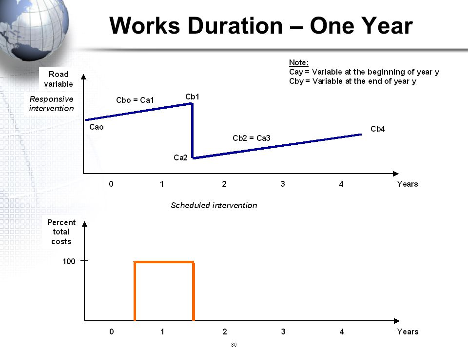 Works Duration – One Year