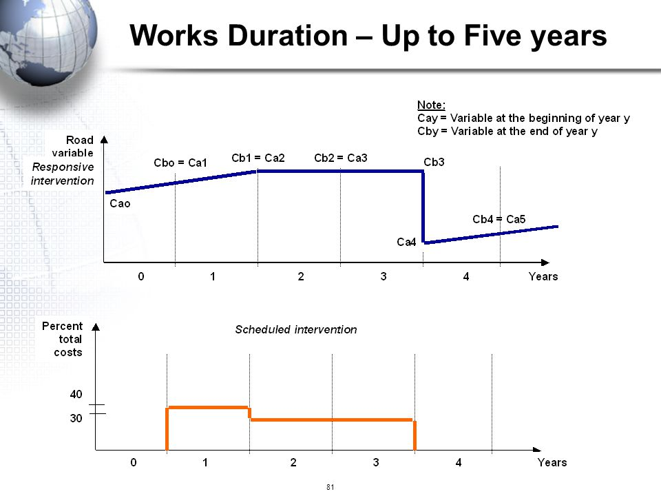 Works Duration – Up to Five years