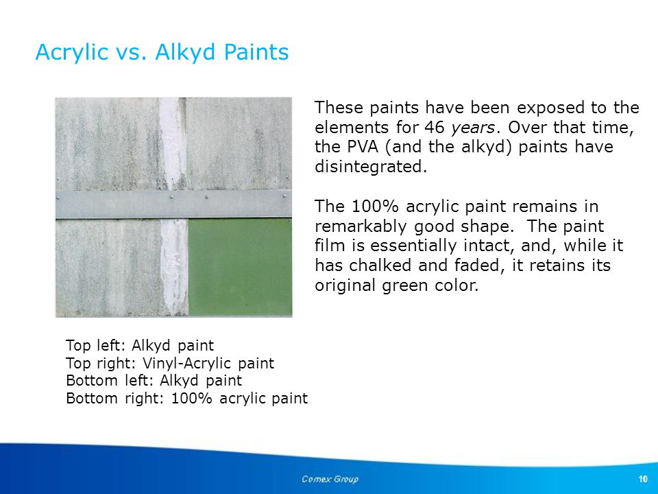Acrylic vs. Alkyd Paints