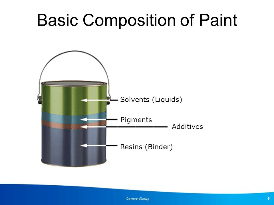 Basic Composition of Paint
