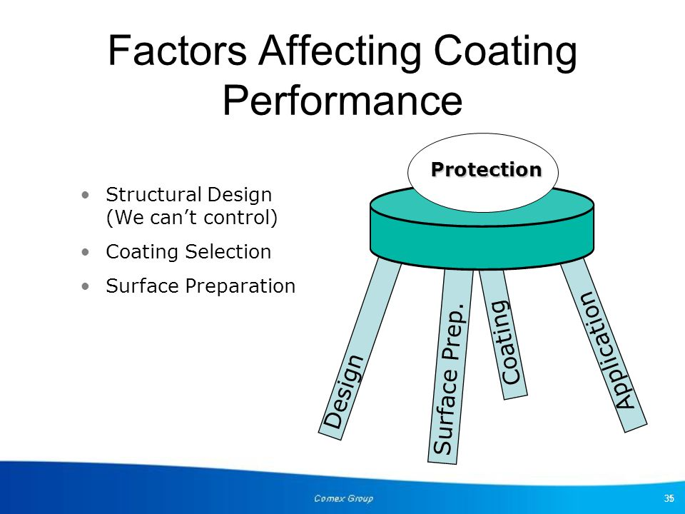 Factors Affecting Coating Performance