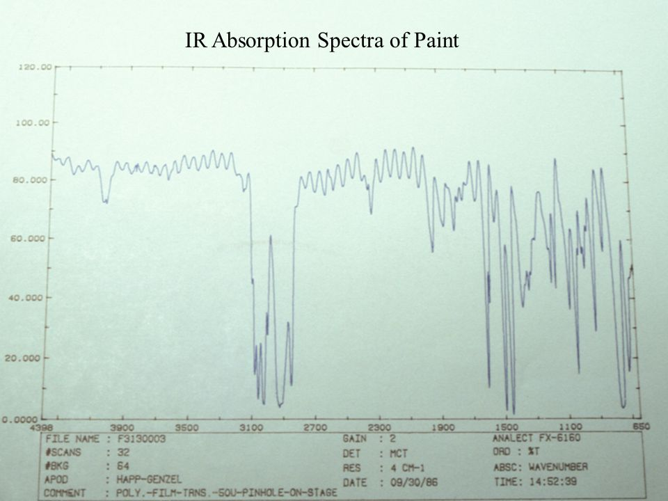 IR Absorption Spectra of Paint