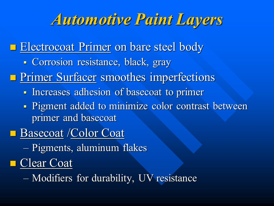 Automotive Paint Layers