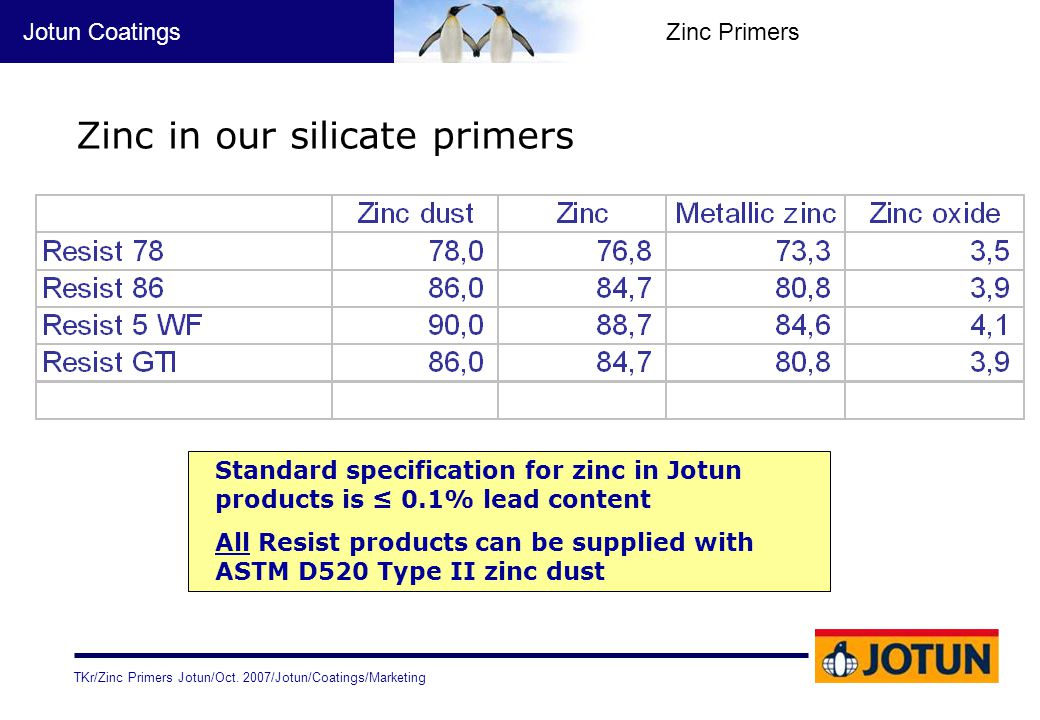 Zinc in our silicate primers