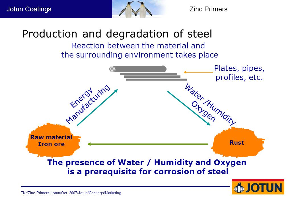 Production and degradation of steel