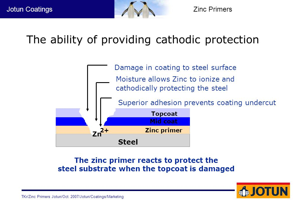 The ability of providing cathodic protection