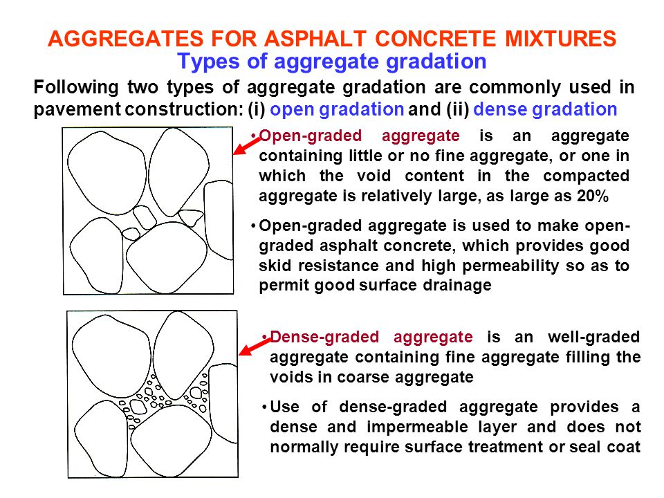 AGGREGATES FOR ASPHALT CONCRETE MIXTURES Types of aggregate gradation