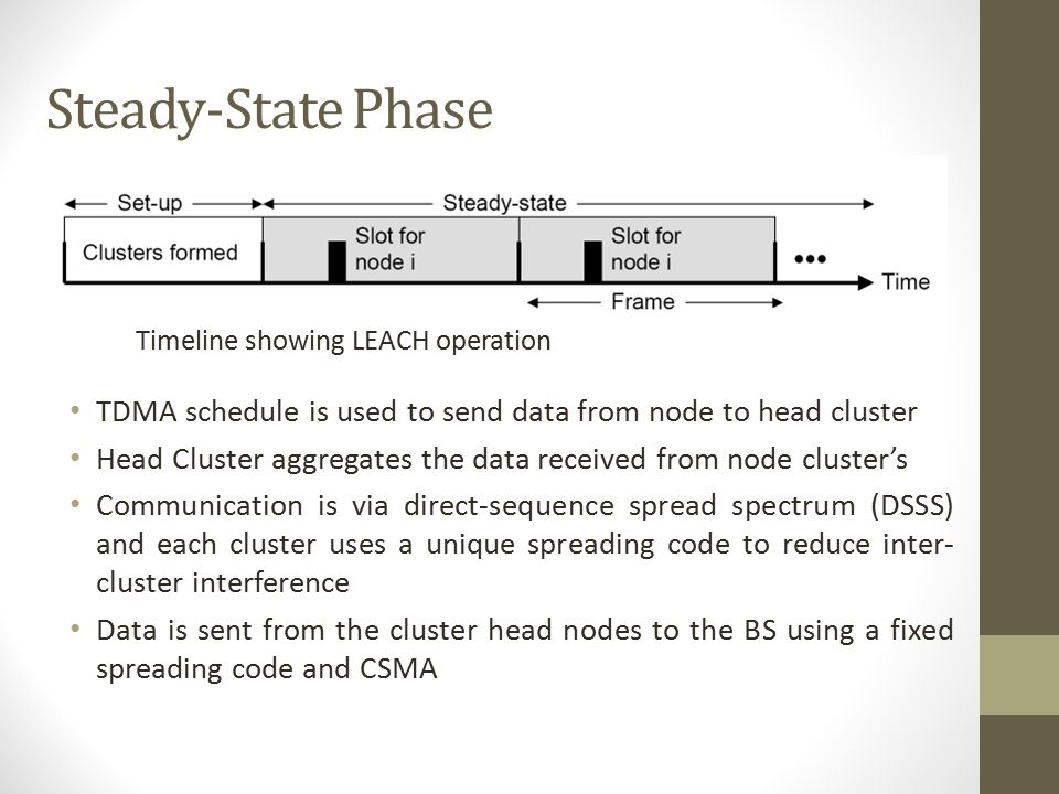 Steady-State Phase Timeline showing LEACH operation. TDMA schedule is used to send data from node to head cluster.
