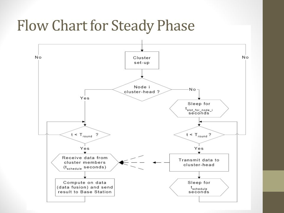 Flow Chart for Steady Phase