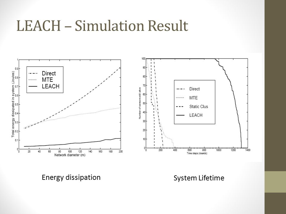 LEACH – Simulation Result