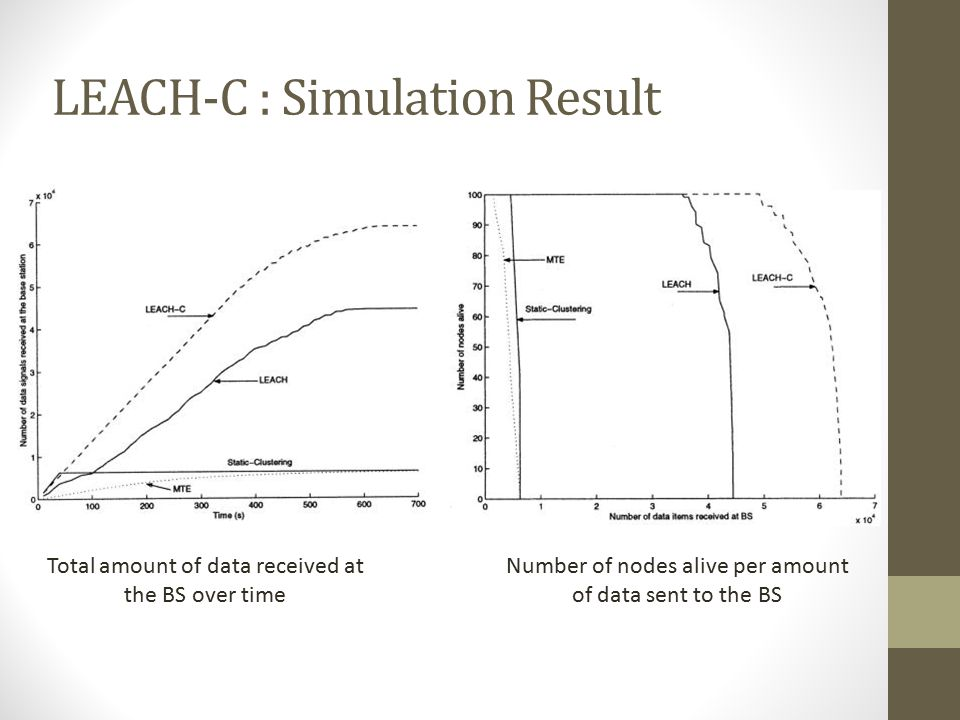 LEACH-C : Simulation Result