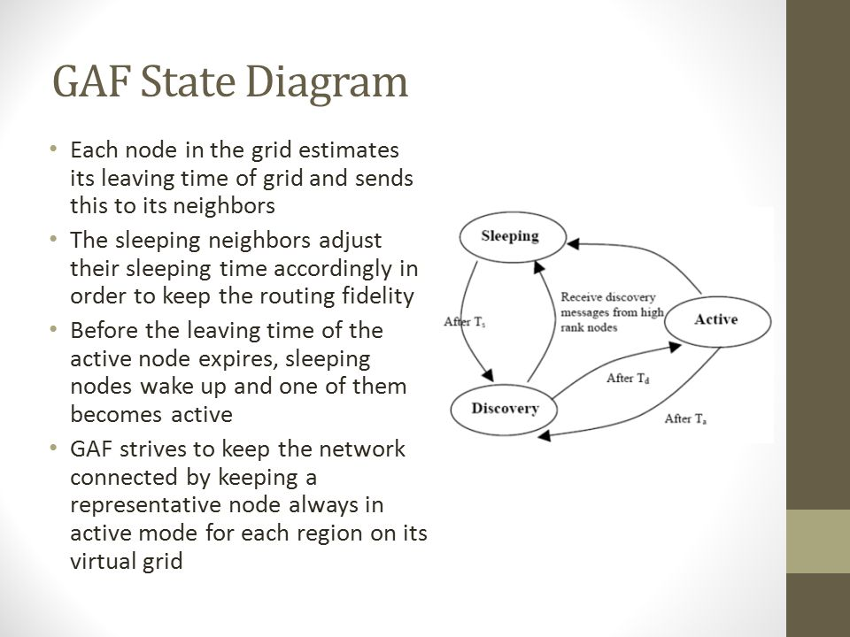 GAF State Diagram Each node in the grid estimates its leaving time of grid and sends this to its neighbors.