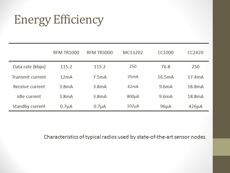 Energy Efficiency RFM TR1000. RFM TR3000. MC13202. CC1000. CC2420. Data rate (kbps) 115.2. 250.