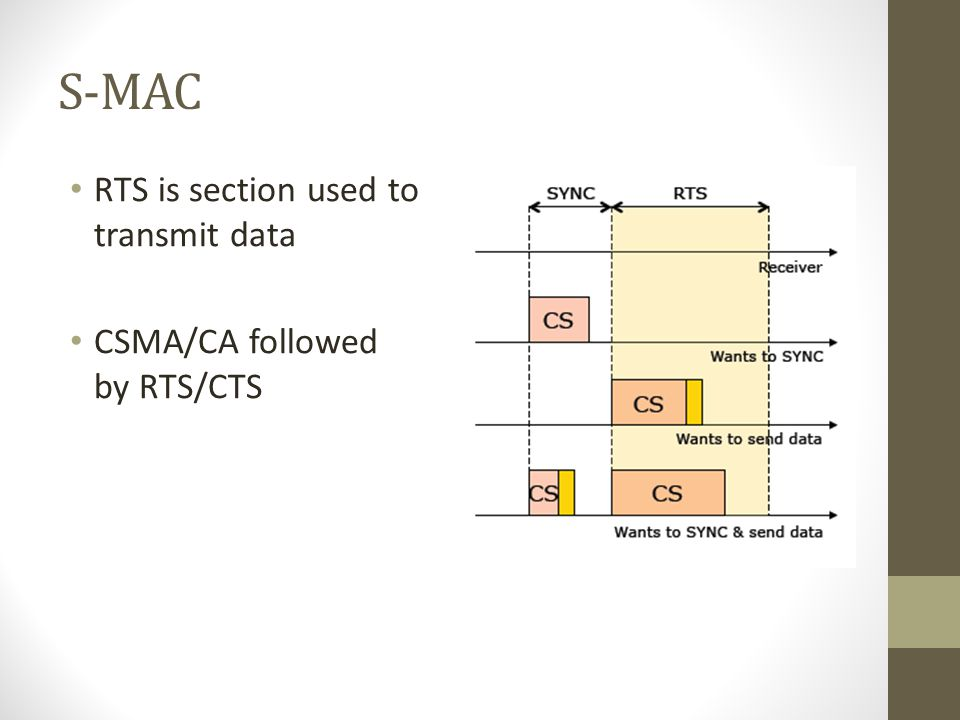 S-MAC RTS is section used to transmit data CSMA/CA followed by RTS/CTS