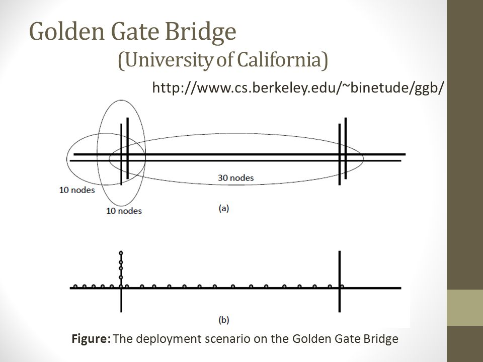 Golden Gate Bridge (University of California)