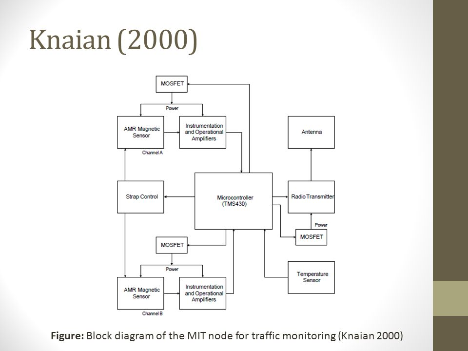 Knaian (2000) Figure: Block diagram of the MIT node for traffic monitoring (Knaian 2000)