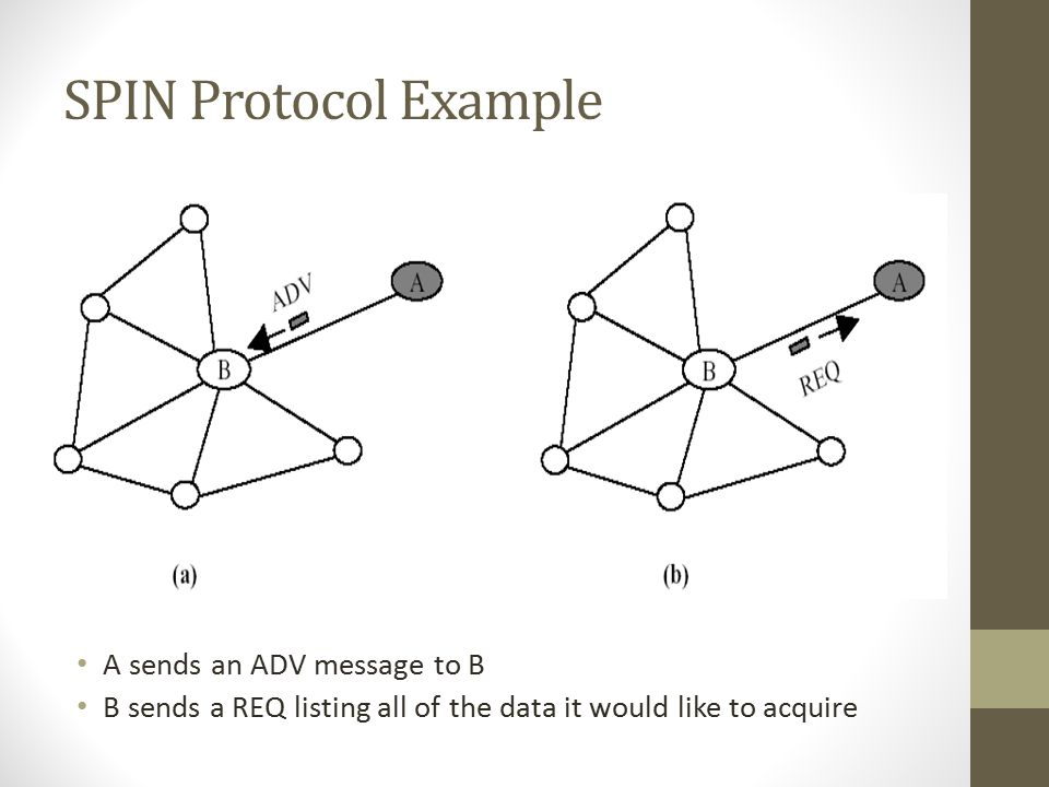 SPIN Protocol Example A sends an ADV message to B