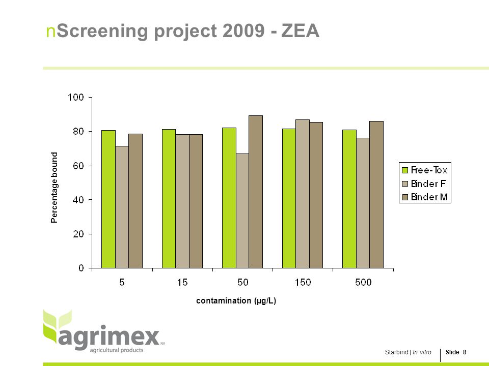 Screening project 2009 - ZEA