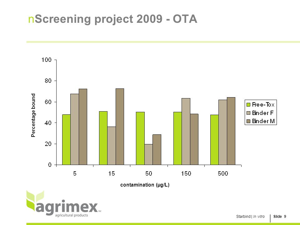 Screening project 2009 - OTA
