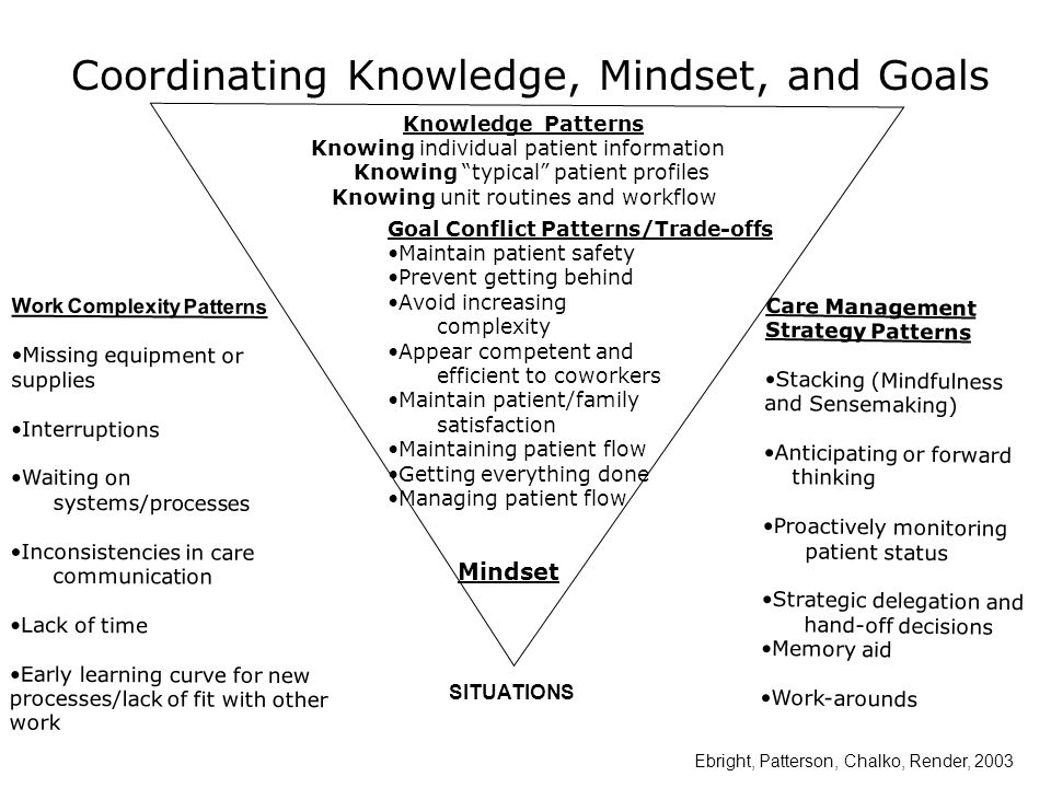 Coordinating Knowledge, Mindset, and Goals