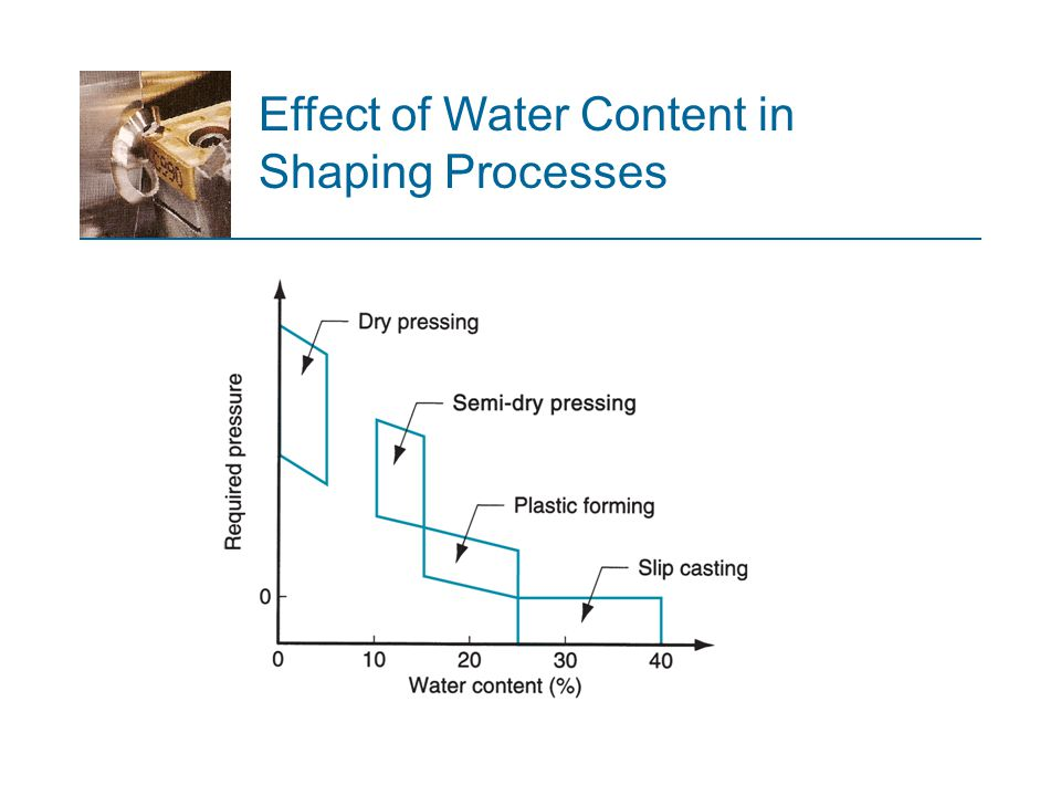Effect of Water Content in Shaping Processes
