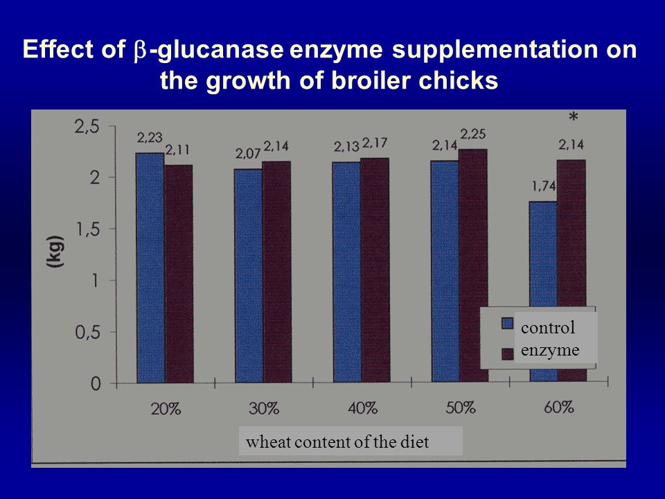 Effect of -glucanase enzyme supplementation on the growth of broiler chicks