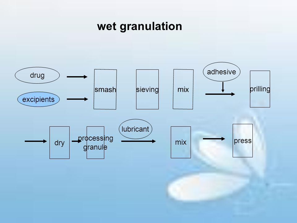 wet granulation adhesive drug smash sieving mix prilling excipients