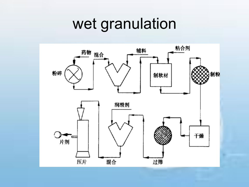 wet granulation
