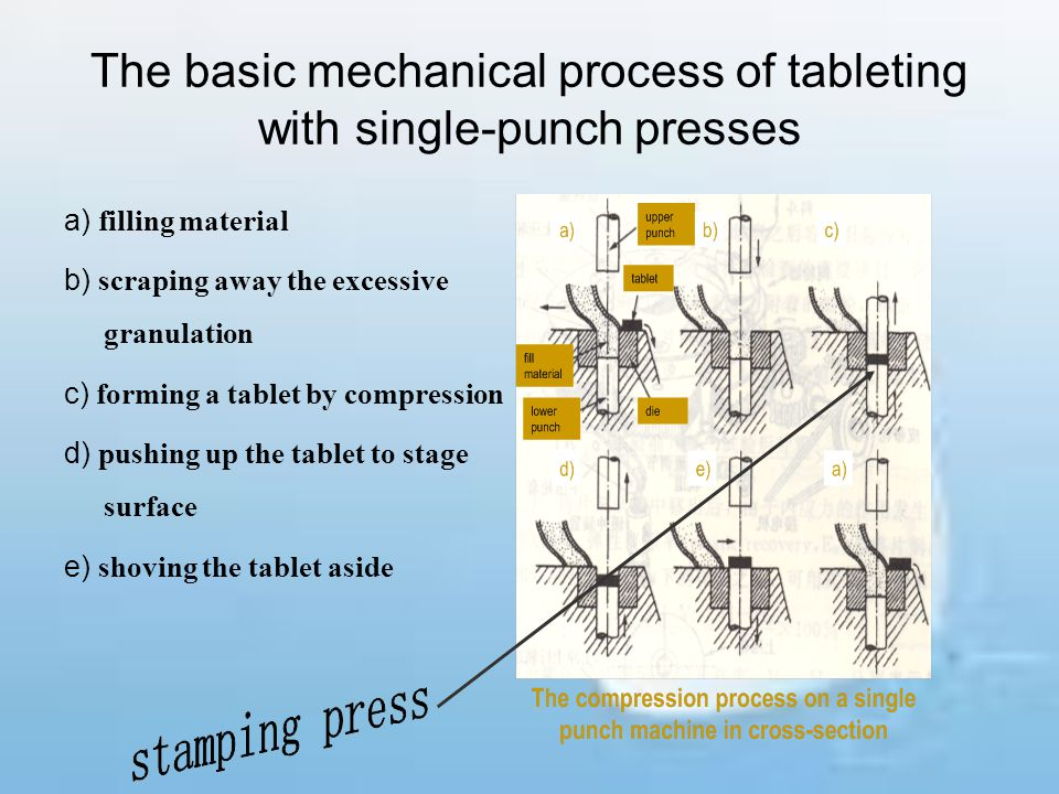 The basic mechanical process of tableting with single-punch presses