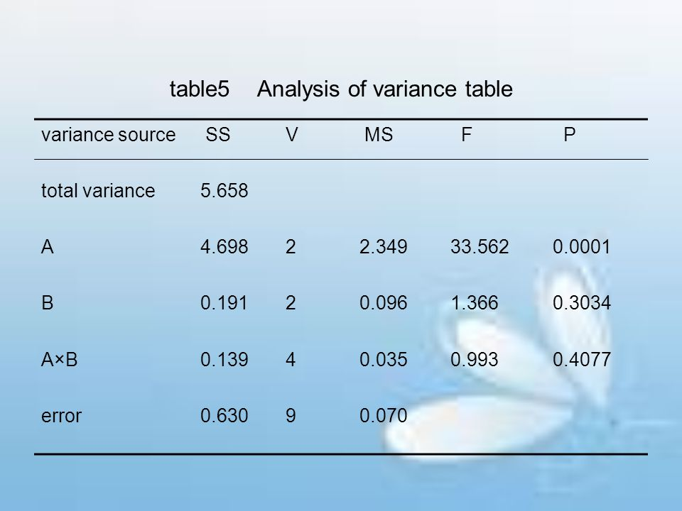 table5 Analysis of variance table