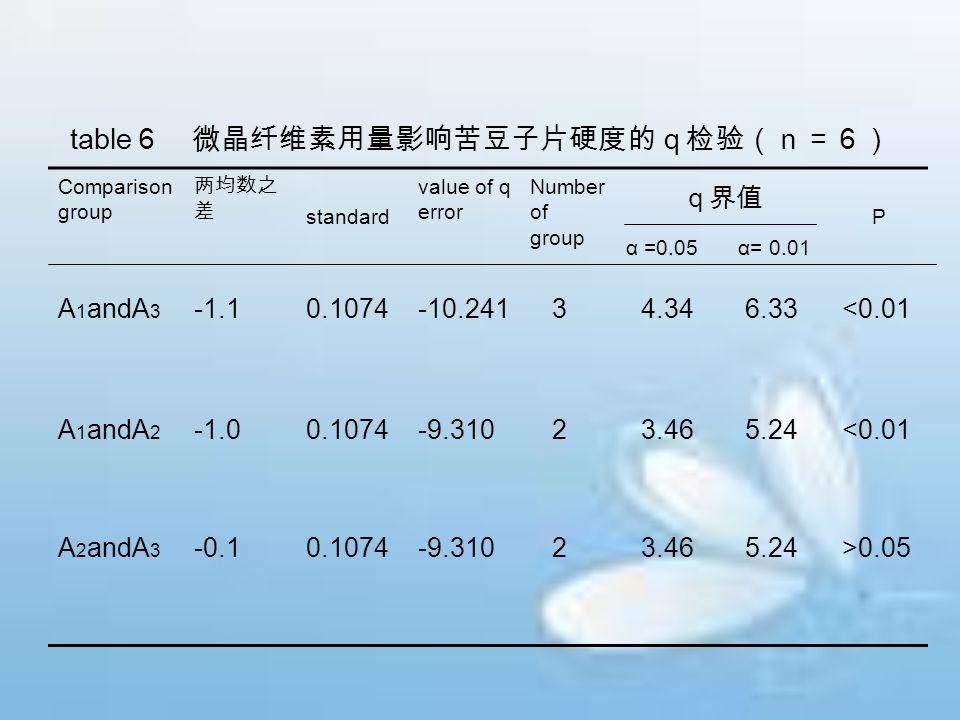 table6 微晶纤维素用量影响苦豆子片硬度的q检验(n=6)